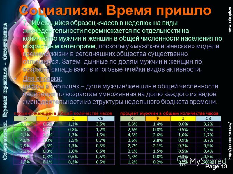 Free Powerpoint Templates Page 12 www.polz.spb.ru Социализм. Время пришло 6. Далее идет расчет среднего числа «часов жизни» на человека в течение одного года:6. Далее идет расчет среднего числа «часов жизни» на человека в течение одного года: На осно