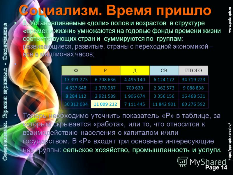 Free Powerpoint Templates Page 13 www.polz.spb.ru Социализм. Время пришло 7. Имеющийся образец «часов в неделю» на виды жизнедеятельности перемножается по отдельности на количество мужчин и женщин в общей численности населения по возрастным категория
