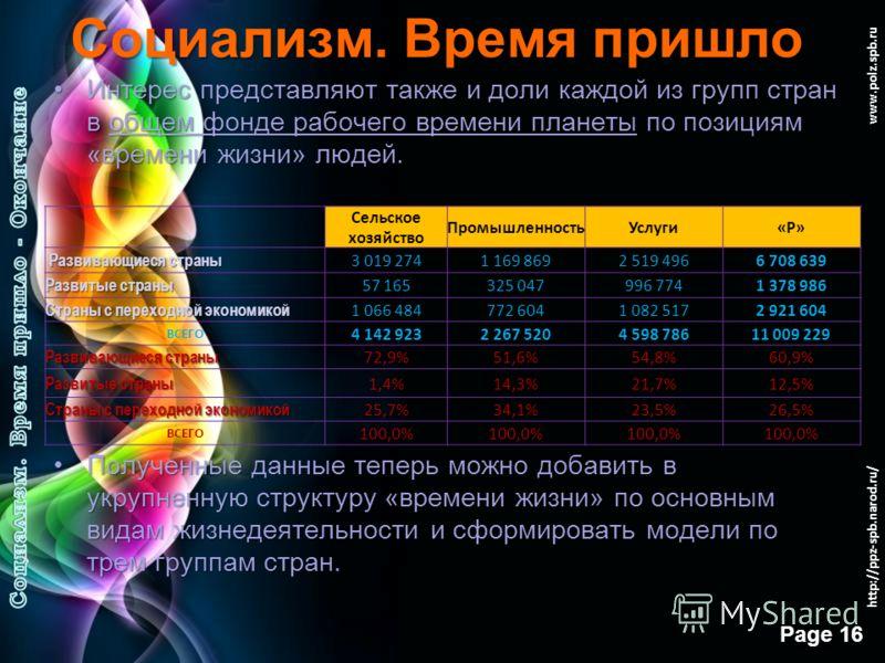 Free Powerpoint Templates Page 15 www.polz.spb.ru Социализм. Время пришло 9. После уточнения структуры позиции «Р» [Работа] конкретные отрасли экономики (сельское хозяйство, промышленность, услуги) обретают плоть в цифрах и долях. Доля каждой из отра