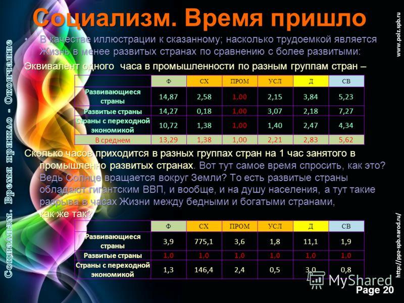 Free Powerpoint Templates Page 19 www.polz.spb.ru Социализм. Время пришло Вдумайтесь, даже сам принцип современного понимания такой «модели времени жизни» вынужден подстраиваться под потребности капитала и государства. Будто любая деятельность рассма