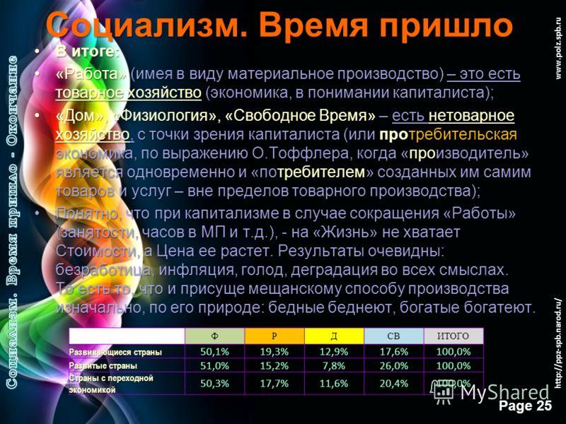 Free Powerpoint Templates Page 24 www.polz.spb.ru Социализм. Время пришло Собственно «модели времени жизни» человека показывают, насколько сильна взаимосвязь, например, между количеством часов, отдаваемый работе на частный или государственный капитал
