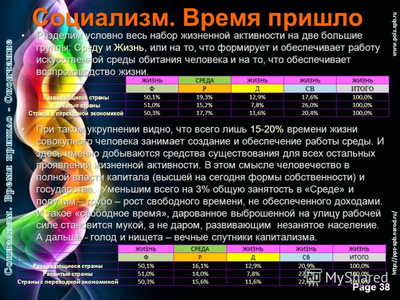 Free Powerpoint Templates Page 37 www.polz.spb.ru Социализм. Время пришло Интересно еще, какова доля менее развитых стран в общей структуре времени жизни. Явно, соотношение не в пользу развитых…Интересно еще, какова доля менее развитых стран в общей