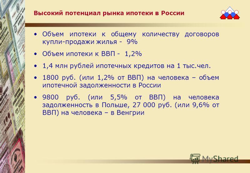 Высокий потенциал рынка ипотеки в России Объем ипотеки к общему количеству договоров купли-продажи жилья - 9% Объем ипотеки к ВВП - 1,2% 1,4 млн рублей ипотечных кредитов на 1 тыс.чел. 1800 руб. (или 1,2% от ВВП) на человека – объем ипотечной задолже