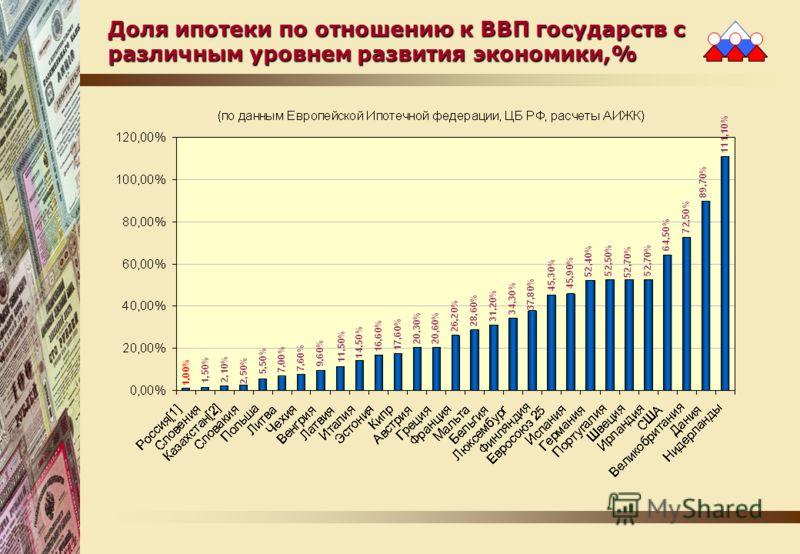 Доля ипотеки по отношению к ВВП государств с различным уровнем развития экономики,%