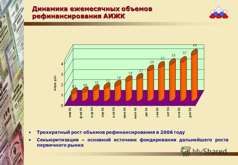 Динамика ежемесячных объемов рефинансирования АИЖК Трехкратный рост объемов рефинансирования в 2006 году Секьюритизация – основной источник фондирования дальнейшего роста первичного рынка