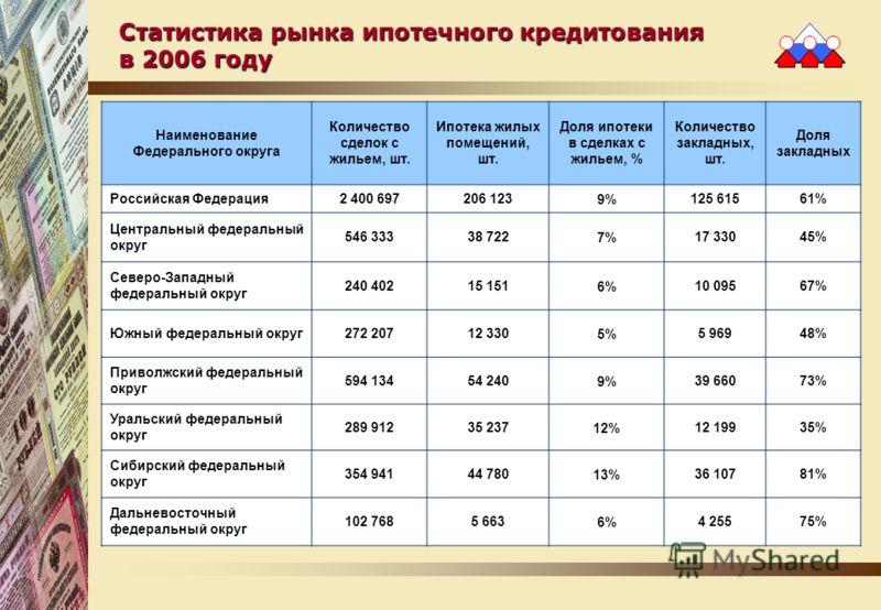 Статистика рынка ипотечного кредитования в 2006 году Наименование Федерального округа Количество сделок с жильем, шт. Ипотека жилых помещений, шт. Доля ипотеки в сделках с жильем, % Количество закладных, шт. Доля закладных Российская Федерация2 400 6