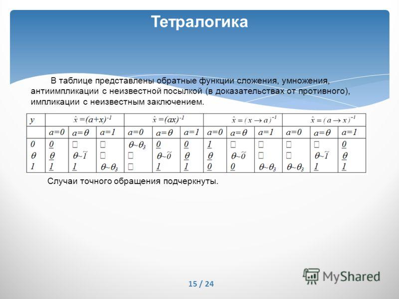 Тетралогика В таблице представлены обратные функции сложения, умножения, антиимпликации с неизвестной посылкой (в доказательствах от противного), импликации с неизвестным заключением. Случаи точного обращения подчеркнуты. 15 / 24