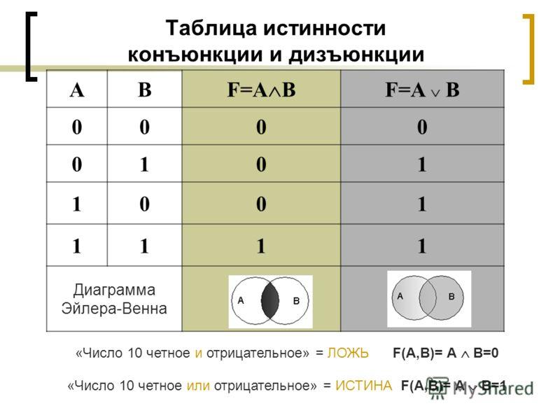Таблица истинности конъюнкции и дизъюнкции АВ F=A B 0000 0101 1001 1111 Диаграмма Эйлера-Венна «Число 10 четное и отрицательное» = ЛОЖЬ F(A,B)= А В=0 «Число 10 четное или отрицательное» = ИСТИНА F(A,B)= А В=1