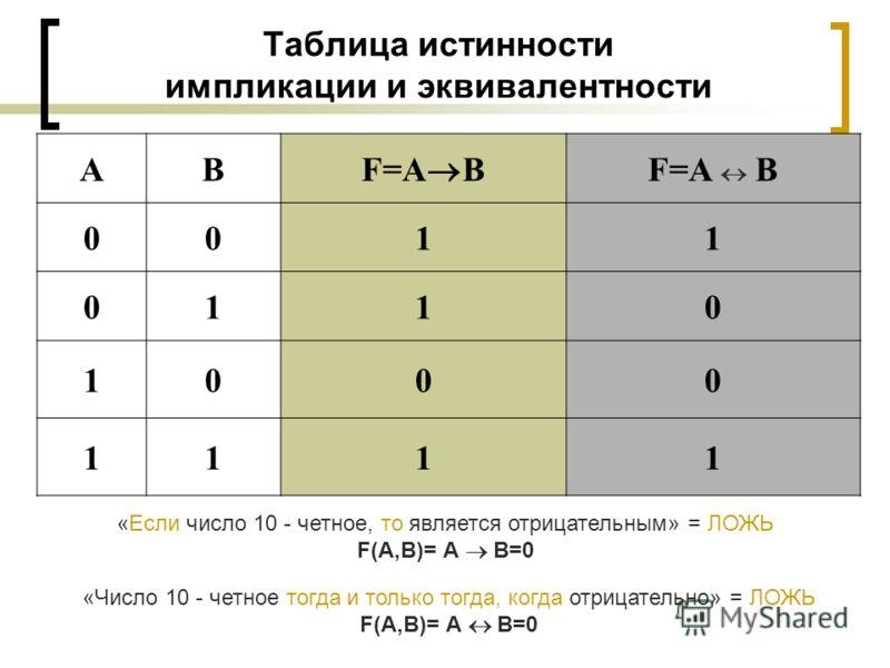 Таблица истинности импликации и эквивалентности АВ F=A B 0011 0110 1000 1111 «Если число 10 - четное, то является отрицательным» = ЛОЖЬ F(A,B)= А В=0 «Число 10 - четное тогда и только тогда, когда отрицательно» = ЛОЖЬ F(A,B)= А В=0