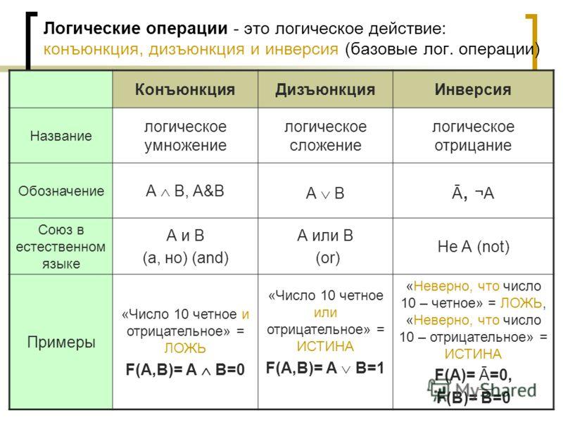 Логические операции - это логическое действие: конъюнкция, дизъюнкция и инверсия (базовые лог. операции) КонъюнкцияДизъюнкцияИнверсия Название логическое умножение логическое сложение логическое отрицание Обозначение А В, A&B А В Ā, ¬A Союз в естеств