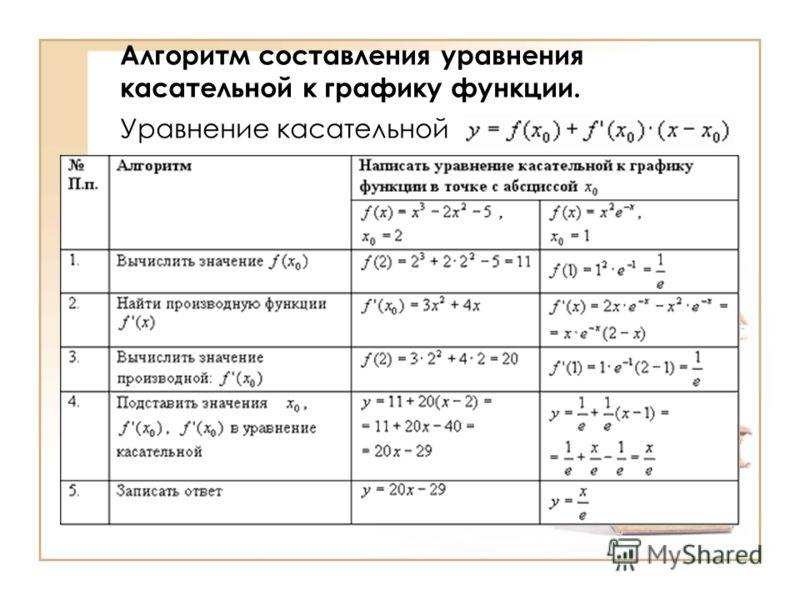 Алгоритм составления уравнения касательной к графику функции. Уравнение касательной