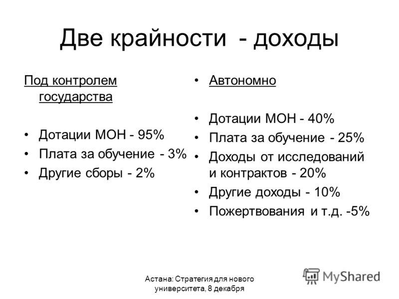 Астана: Стратегия для нового университета, 8 декабря Две крайности - доходы Под контролем государства Дотации МОН - 95% Плата за обучение - 3% Другие сборы - 2% Автономно Дотации МОН - 40% Плата за обучение - 25% Доходы от исследований и контрактов -