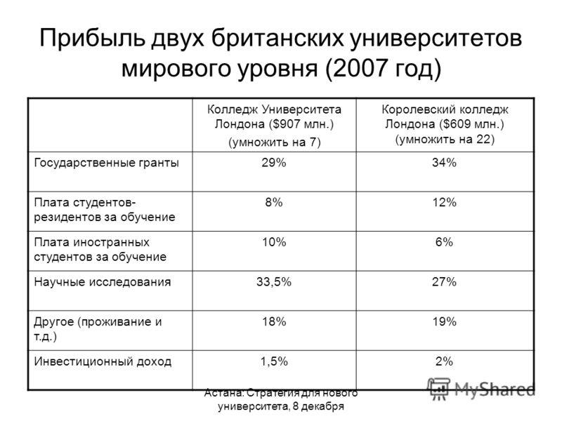 Астана: Стратегия для нового университета, 8 декабря Прибыль двух британских университетов мирового уровня (2007 год) Колледж Университета Лондона ($907 млн.) (умножить на 7) Королевский колледж Лондона ($609 млн.) (умножить на 22) Государственные гр