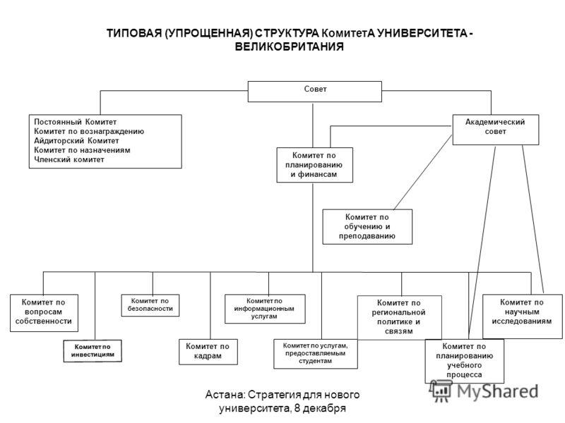 Астана: Стратегия для нового университета, 8 декабря Академический совет Совет Комитет по планированию и финансам Комитет по вопросам собственности Комитет по кадрам Комитет по информационным услугам Комитет по услугам, предоставляемым студентам Коми