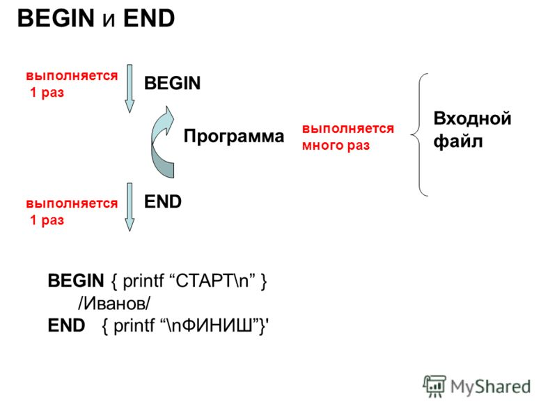 BEGIN и END BEGIN END Программа Входной файл выполняется 1 раз выполняется 1 раз выполняется много раз BEGIN { printf СТАРТ\n } /Иванов/ END { printf \nФИНИШ}'