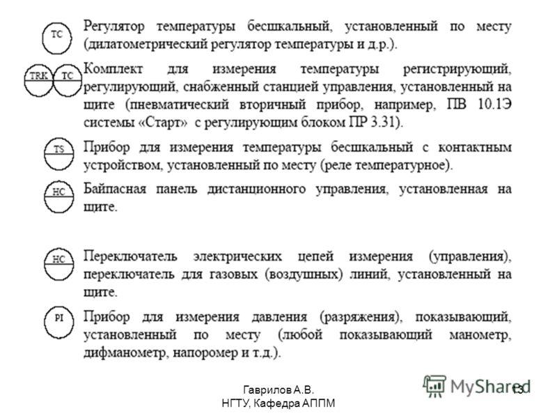Гаврилов А.В. НГТУ, Кафедра АППМ 13