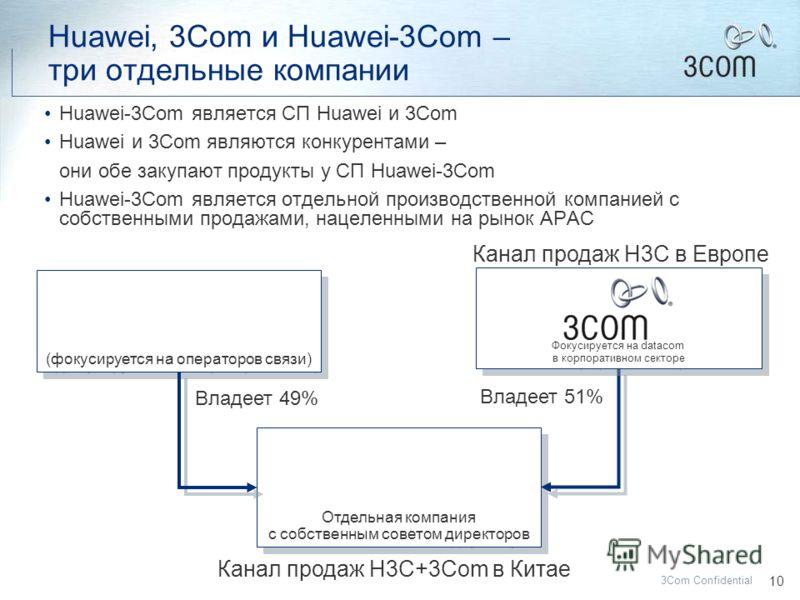 9 3Com Confidential ПОВЕСТКА ДНЯ Корпорация 3Com в мире Huawei-3Com – что это ? Tipping Point – революционное решение обеспечения сетевой безопасности Бипланарная сеть – новый подход к построению сетей и управлению ими Преимущества 3Com для клиентов