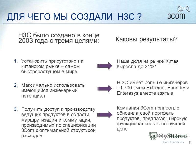 10 3Com Confidential Huawei, 3Com и Huawei-3Com – три отдельные компании Huawei-3Com является СП Huawei и 3Com Huawei и 3Com являются конкурентами – они обе закупают продукты у СП Huawei-3Com Huawei-3Com является отдельной производственной компанией