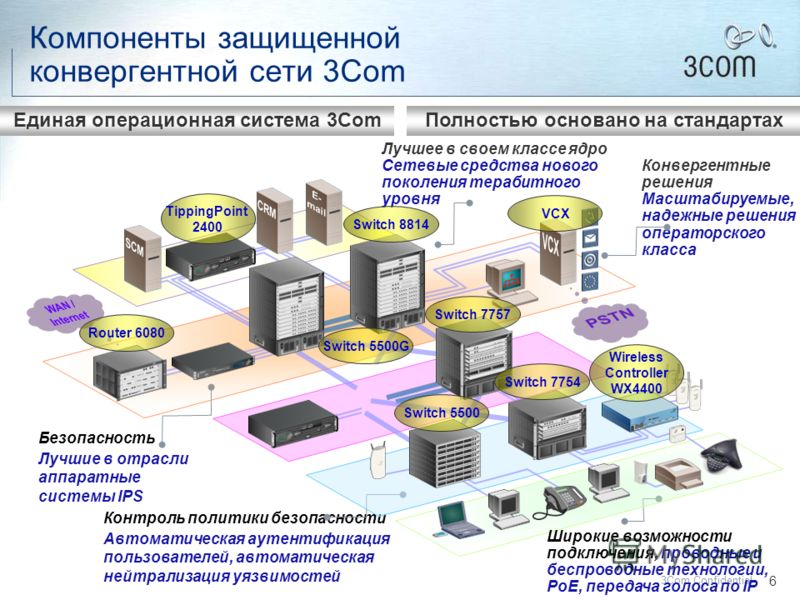5 3Com Confidential 3Com решения для корпоративного рынка Switch 5500 LAN Switches 3Com Router 5000 Family WAN Routers Router 6000 Family IP Telephony 3Com NBX 100 SuperStack 3 NBX Network Management 3Com Enterprise Management Suite 3Com Network Dire