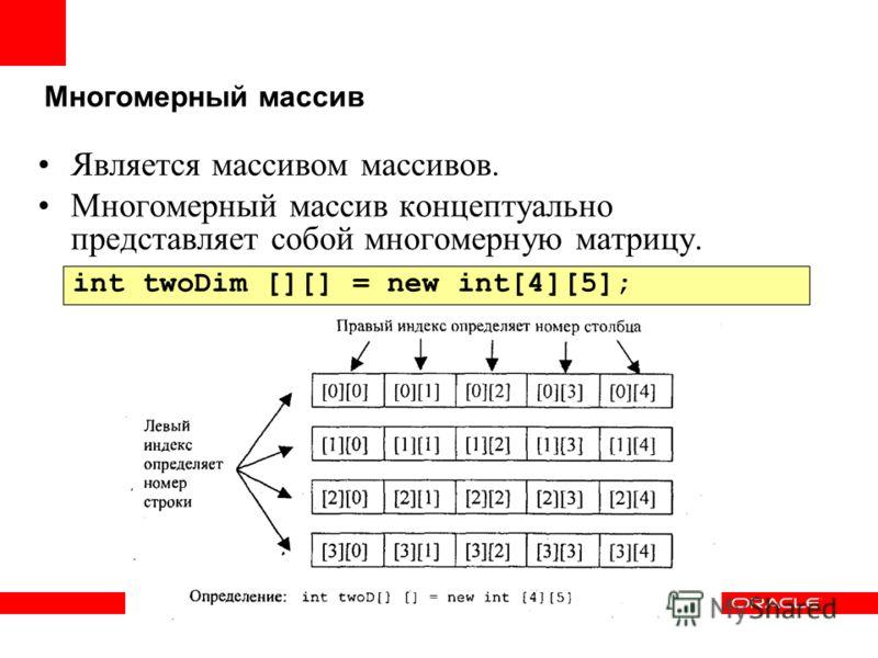 Многомерный массив Является массивом массивов. Многомерный массив концептуально представляет собой многомерную матрицу. int twoDim [][] = new int[4][5];