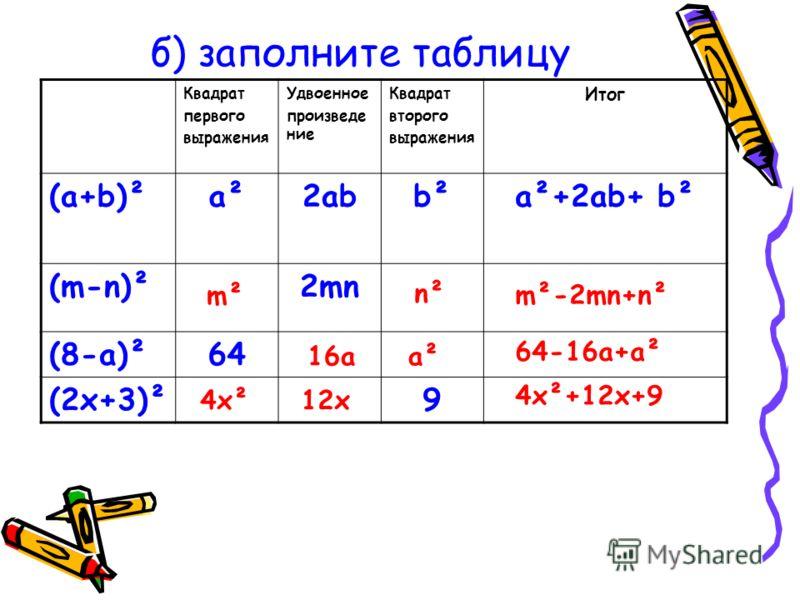 г) выбрать правильный ответ (p - q) ² = 1) p² - pq + q² 2) p² + 2pq + q² 3) p² - 2pq + q²