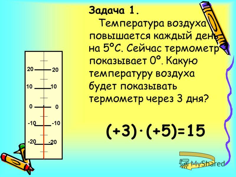 Задача 1. Температура воздуха повышается каждый день на 5ºС. Сейчас термометр показывает 0º. Какую температуру воздуха будет показывать термометр через 3 дня? (+3)·(+5)=15 0 0 10 20 -10 -20