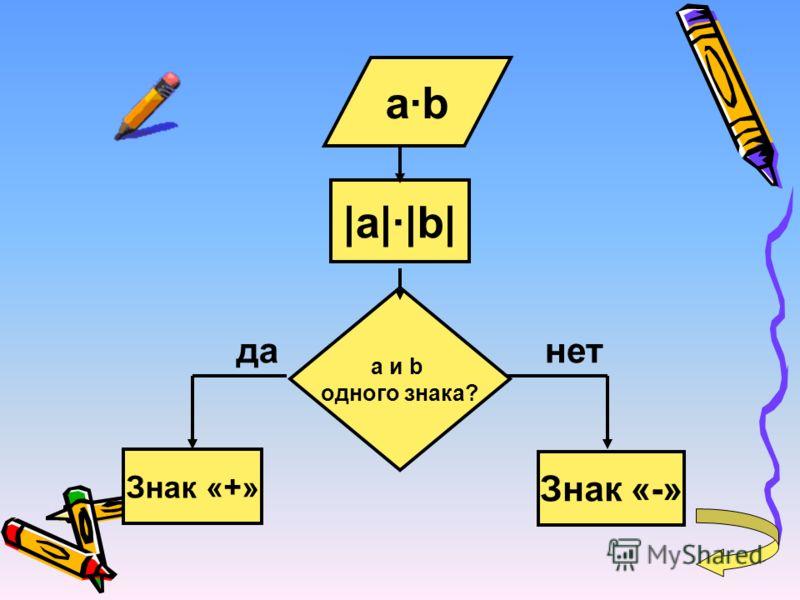 а·b |a|·|b| a и b одного знака? Знак «+» Знак «-» данет