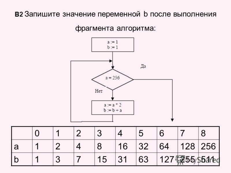 В2 Запишите значение переменной b после выполнения фрагмента алгоритма: 012345678 a1248163264128256 b137153163127255511