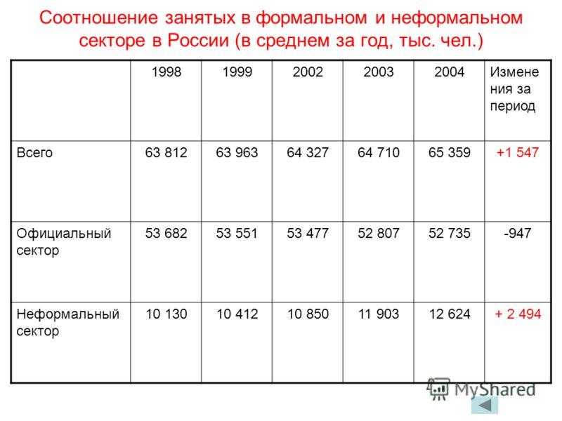 Соотношение занятых в формальном и неформальном секторе в России (в среднем за год, тыс. чел.) 19981999200220032004Измене ния за период Всего63 81263 96364 32764 71065 359+1 547 Официальный сектор 53 68253 55153 47752 80752 735-947 Неформальный секто