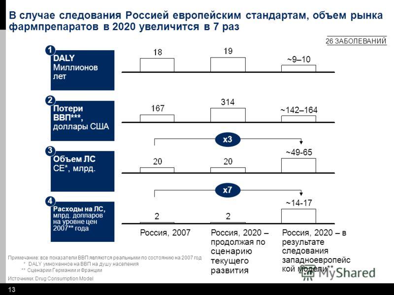12 * Рыночная стоимость, 2007 год, бюджет Объединённой программы ООН по ВИЧ/СПИДу (UNAIDS) Source: Drug Consumption Model Прирост рынка в случае следования Россией европейским стандартам Объем рынка, млрд. долларов США в год Рак поджелудочной железы