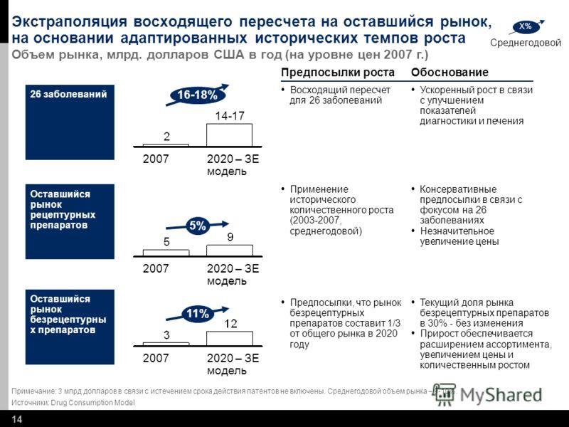 13 В случае следования Россией европейским стандартам, объем рынка фармпрепаратов в 2020 увеличится в 7 раз Примечание: все показатели ВВП являются реальными по состоянию на 2007 год * DALY умноженное на ВВП на душу населения **Сценарии Германии и Фр