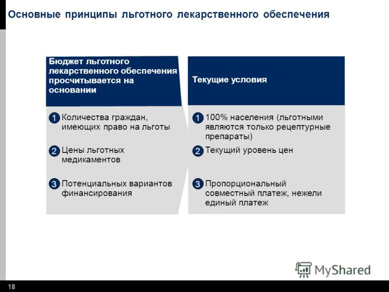 17 Content Подготовка и подход Иллюстрационный подход - Гипертония Обзор результатов Модель льготного лекарственного обеспечения