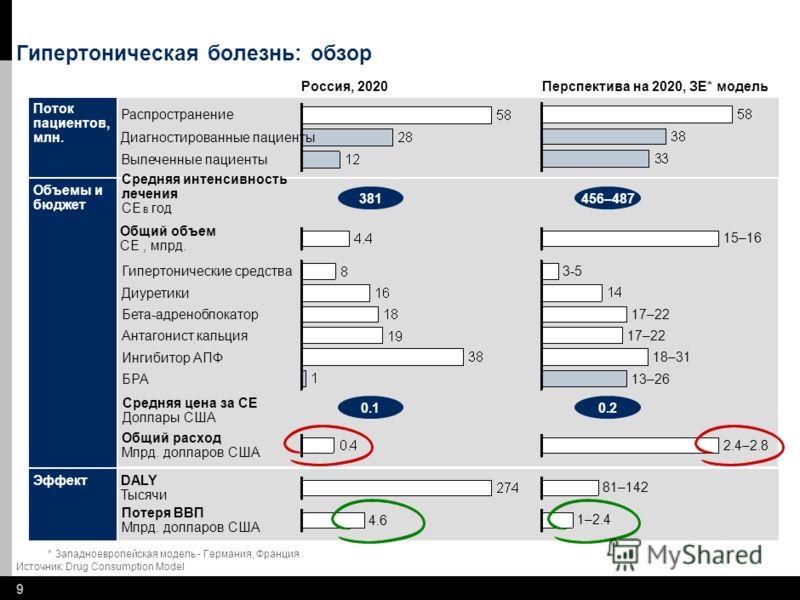 88 Содержание Обзор результатов Модель льготного лекарственного обеспечения Подготовка и подход Иллюстрационный подход - Гипертония
