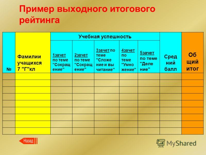 Пример выходного итогового рейтинга Фамилии учащихся 7