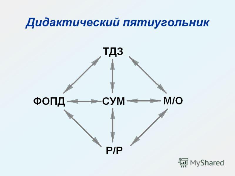 Дидактический пятиугольник
