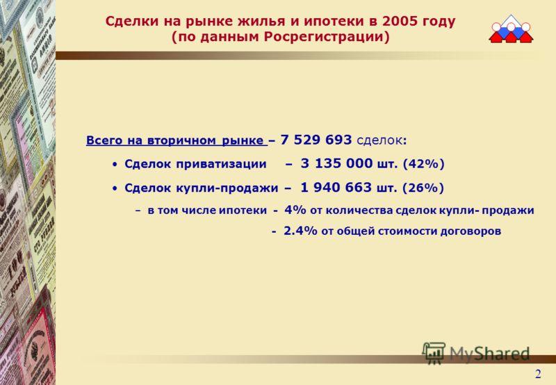 2 Сделки на рынке жилья и ипотеки в 2005 году (по данным Росрегистрации) Всего на вторичном рынке – 7 529 693 сделок : Сделок приватизации – 3 135 000 шт. (42%) Сделок купли-продажи – 1 940 663 шт. (26%) –в том числе ипотеки - 4% от количества сделок