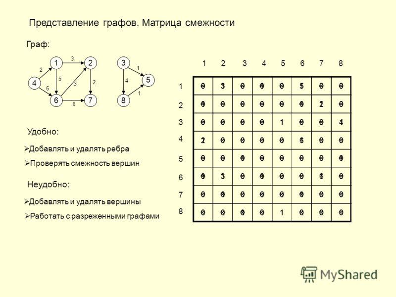 Представление графов. Матрица смежности Граф: 4 1 67 23 8 5 01010100 10000110 00001001 10000100 00100001 11010010 01000100 00101000 1 2 3 4 5 6 7 8 1 2 3 4 5 6 7 8 01000100 00000010 00001001 10000100 00000000 01000010 00000000 00001000 35 2 1 4 2 6 3