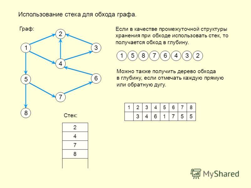 Использование стека для обхода графа. Если в качестве промежуточной структуры хранения при обходе использовать стек, то получается обход в глубину. 1 2 3 4 6 7 5 8 Граф: 15876432 Можно также получить дерево обхода в глубину, если отмечать каждую прям