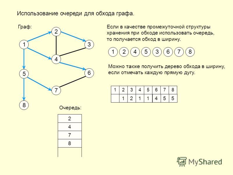Использование очереди для обхода графа. Если в качестве промежуточной структуры хранения при обходе использовать очередь, то получается обход в ширину. 1 2 3 4 6 7 5 8 Граф: 1 Можно также получить дерево обхода в ширину, если отмечать каждую прямую д