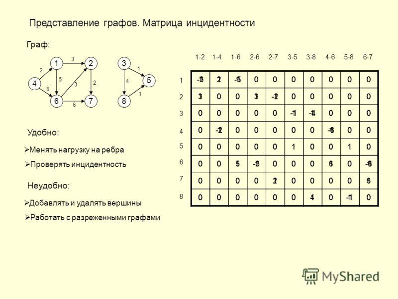 Представление графов. Матрица инцидентности Граф: 4 1 67 23 8 5 3 5 3 1 4 2 6 2 6 1 1110000000 1001100000 0000011000 0100000100 0000010010 0011000101 0000100001 0000001010 1-2 1-4 1-6 2-6 2-7 3-5 3-8 4-6 5-8 6-7 1 2 3 4 5 6 7 8 1 0000000 1001 00000 0