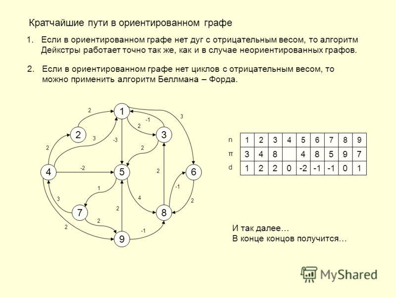 Кратчайшие пути в ориентированном графе 1.Если в ориентированном графе нет дуг с отрицательным весом, то алгоритм Дейкстры работает точно так же, как и в случае неориентированных графов. 2.Если в ориентированном графе нет циклов с отрицательным весом