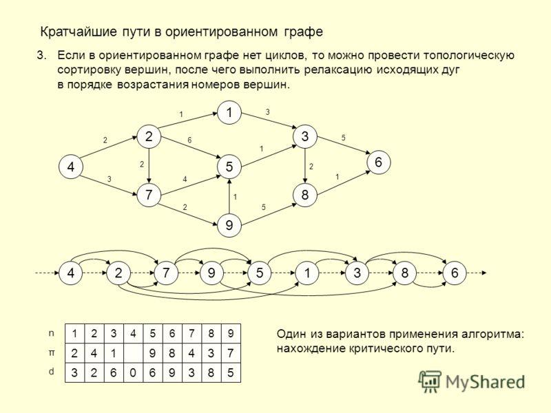 123456789 0 n π d Кратчайшие пути в ориентированном графе 3.Если в ориентированном графе нет циклов, то можно провести топологическую сортировку вершин, после чего выполнить релаксацию исходящих дуг в порядке возрастания номеров вершин. 1 5 9 2 7 3 8