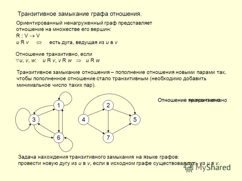 Транзитивное замыкание графа отношения. Ориентированный ненагруженный граф представляет отношение на множестве его вершин: R : V V u R v есть дуга, ведущая из u в v Отношение транзитивно, если u, v, w: u R v, v R w u R w Транзитивное замыкание отноше