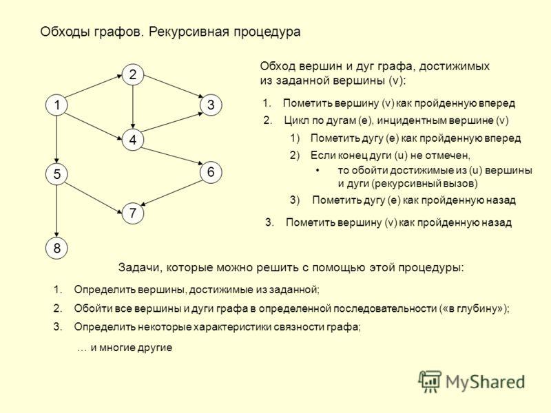 Обходы графов. Рекурсивная процедура 1 2 3 4 6 7 5 8 Обход вершин и дуг графа, достижимых из заданной вершины (v): 1.Пометить вершину (v) как пройденную вперед 2.Цикл по дугам (e), инцидентным вершине (v) 1)Пометить дугу (e) как пройденную вперед 2)Е