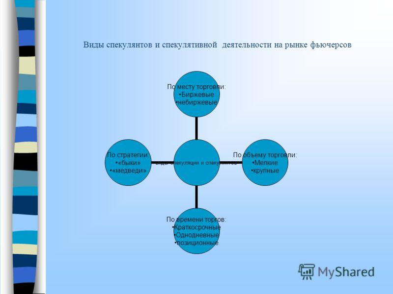 Спекуляция на фьючерсном рынке. Спекуляция на фьючерсном рынке – это спекуляция фьючерсными контрактами или на основе фьючерсных контрактов. Особенности механизма спекуляции на фьючерсном рынке: спекулятивная операции на товарном рынке всегда состоял