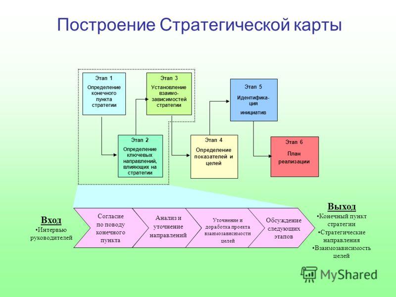 Построение Стратегической карты Этап 1 Определение конечного пункта стратегии Этап 3 Установление взаимо- зависимостей стратегии Этап 2 Определение ключевых направлений, влияющих на стратегии Этап 4 Определение показателей и целей Этап 6 План реализа