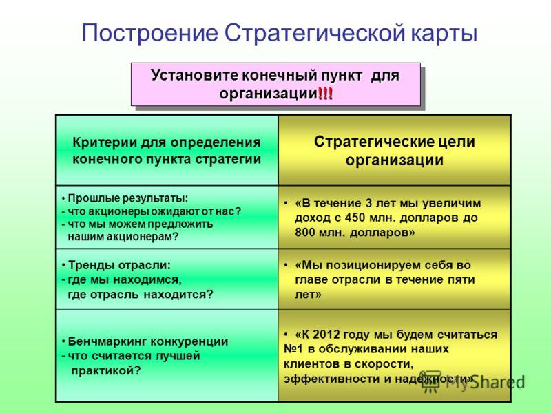 Построение Стратегической карты Установите конечный пункт для организации!!! Критерии для определения конечного пункта стратегии Стратегические цели организации Прошлые результаты: -что акционеры ожидают от нас? -что мы можем предложить нашим акционе