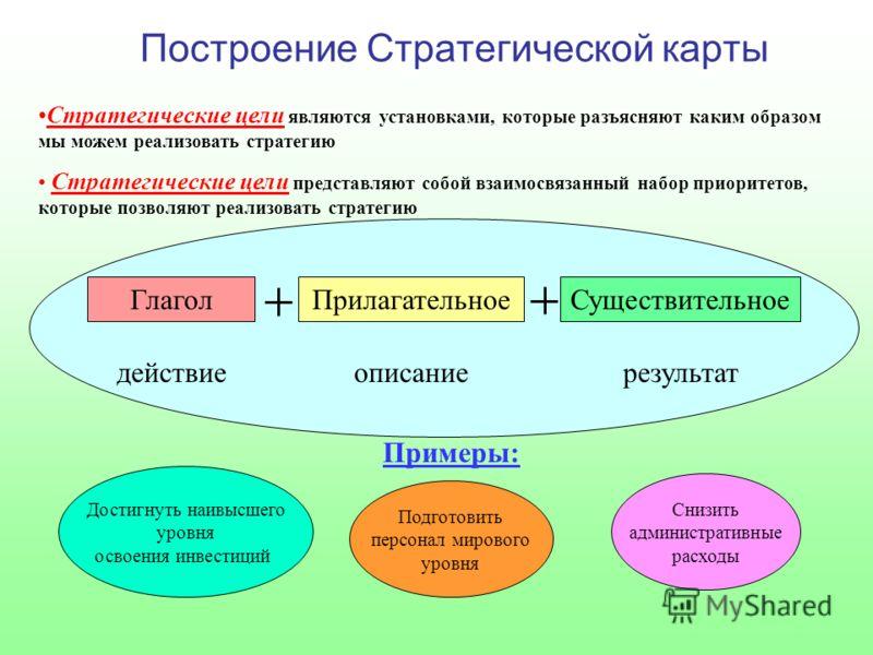 Построение Стратегической карты Стратегические цели являются установками, которые разъясняют каким образом мы можем реализовать стратегию Стратегические цели представляют собой взаимосвязанный набор приоритетов, которые позволяют реализовать стратеги