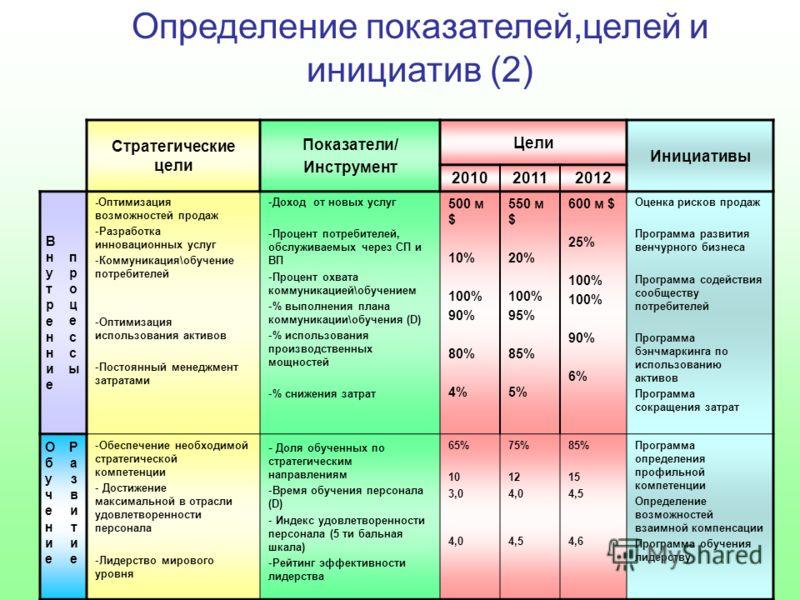 Стратегические цели Показатели/ Инструмент Цели Инициативы 201020112012 ВнутренниеВнутренние процессыпроцессы -Оптимизация возможностей продаж -Разработка инновационных услуг -Коммуникация\обучение потребителей -Оптимизация использования активов -Пос