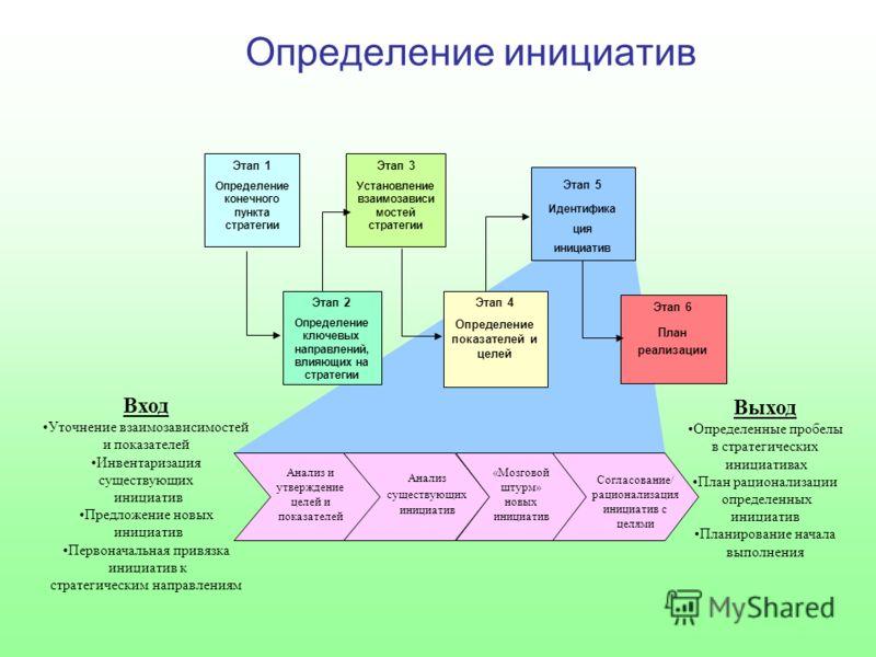 Определение инициатив Этап 1 Определение конечного пункта стратегии Этап 3 Установление взаимозависи мостей стратегии Этап 2 Определение ключевых направлений, влияющих на стратегии Этап 4 Определение показателей и целей Этап 6 План реализации Этап 5